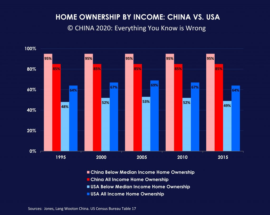 Home ownership by income